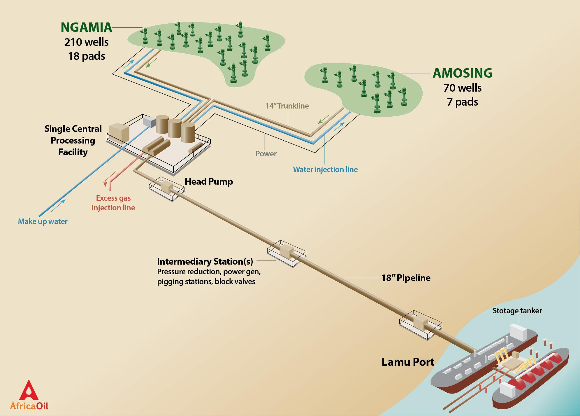 Africa Oil Lokichar Basin Phase 1 development.jpg