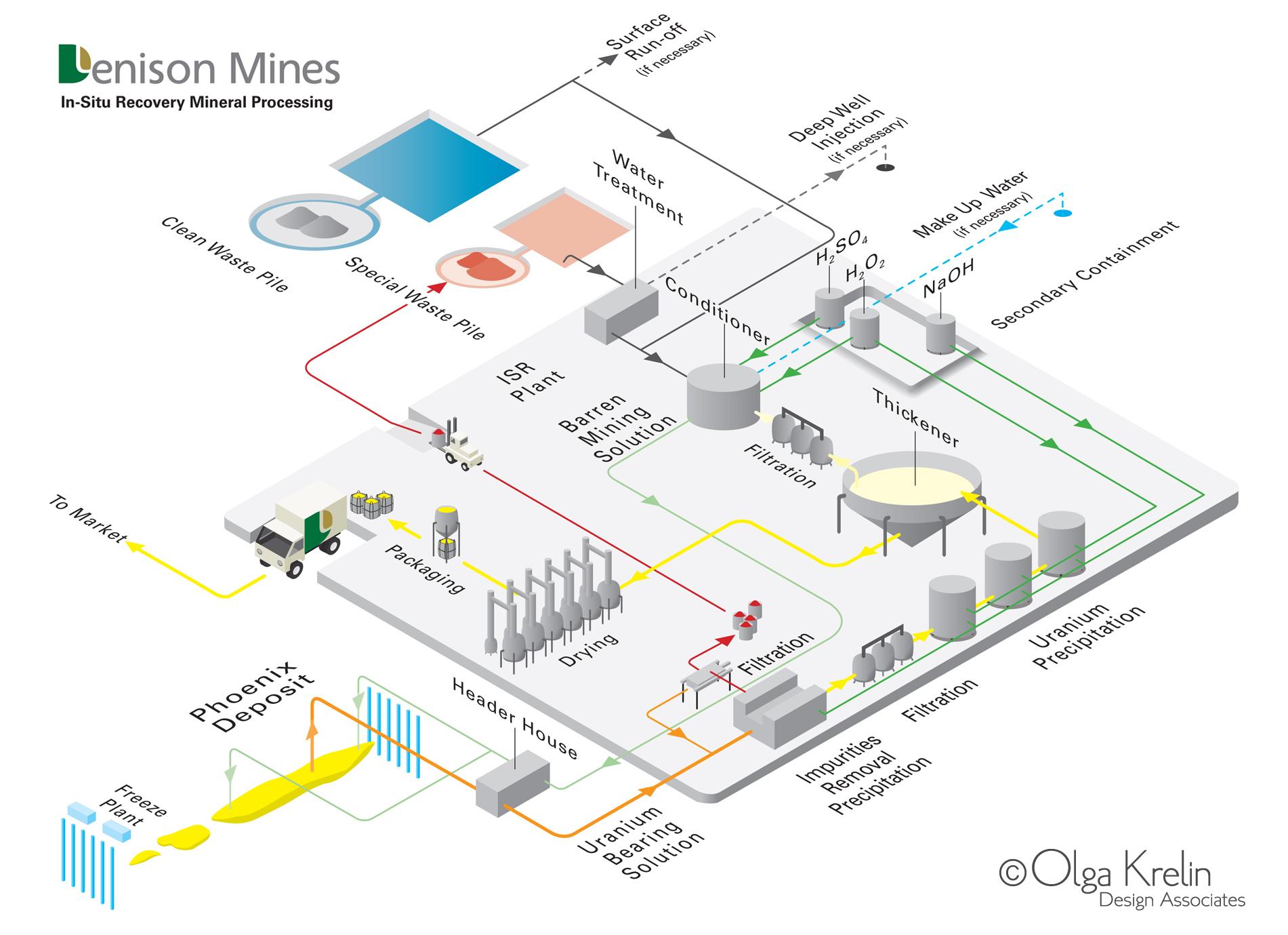In-Situ Processing Plant diagram.jpg