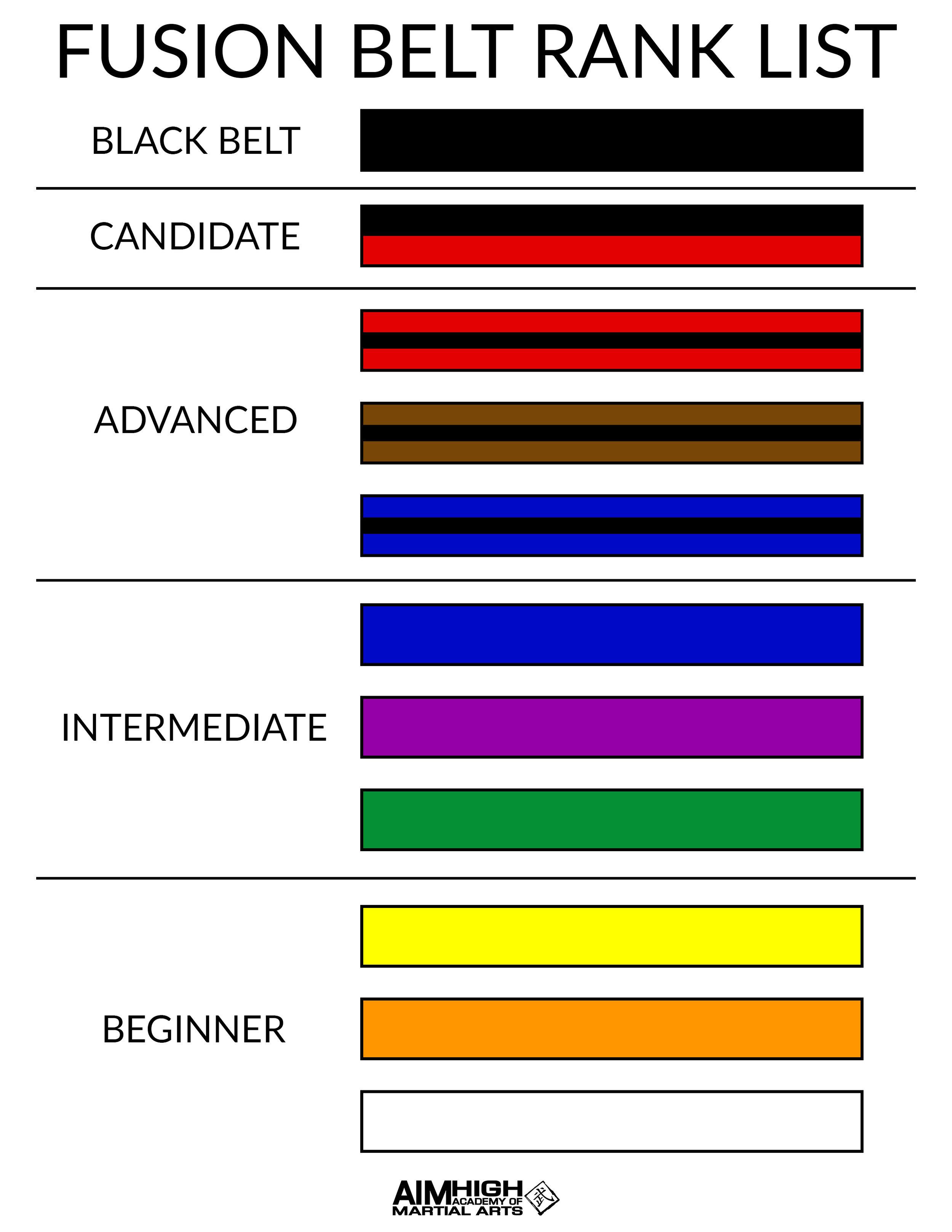 Fusion Belt Rank List.jpg