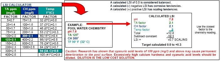 We use Langlier's Saturation Index to ensure balanced water chemistry.