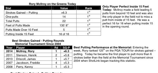 McIlroy's incredible putting stats via Shotlink and  GeoffShackelford.com