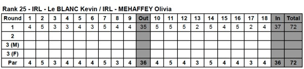 Kevin LeBlanc and Olivia Mehaffey shot 72 in the first round of the Mixed Team event at Zhongshan International Golf Club.