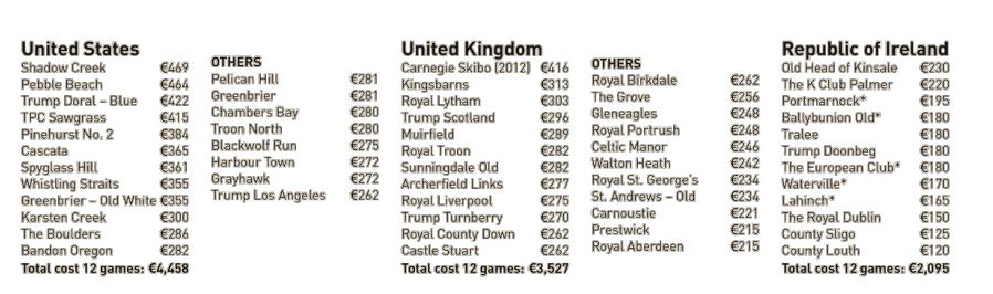 How top green fees compare in Ireland, the UK and the USA. (Please click image to expand)