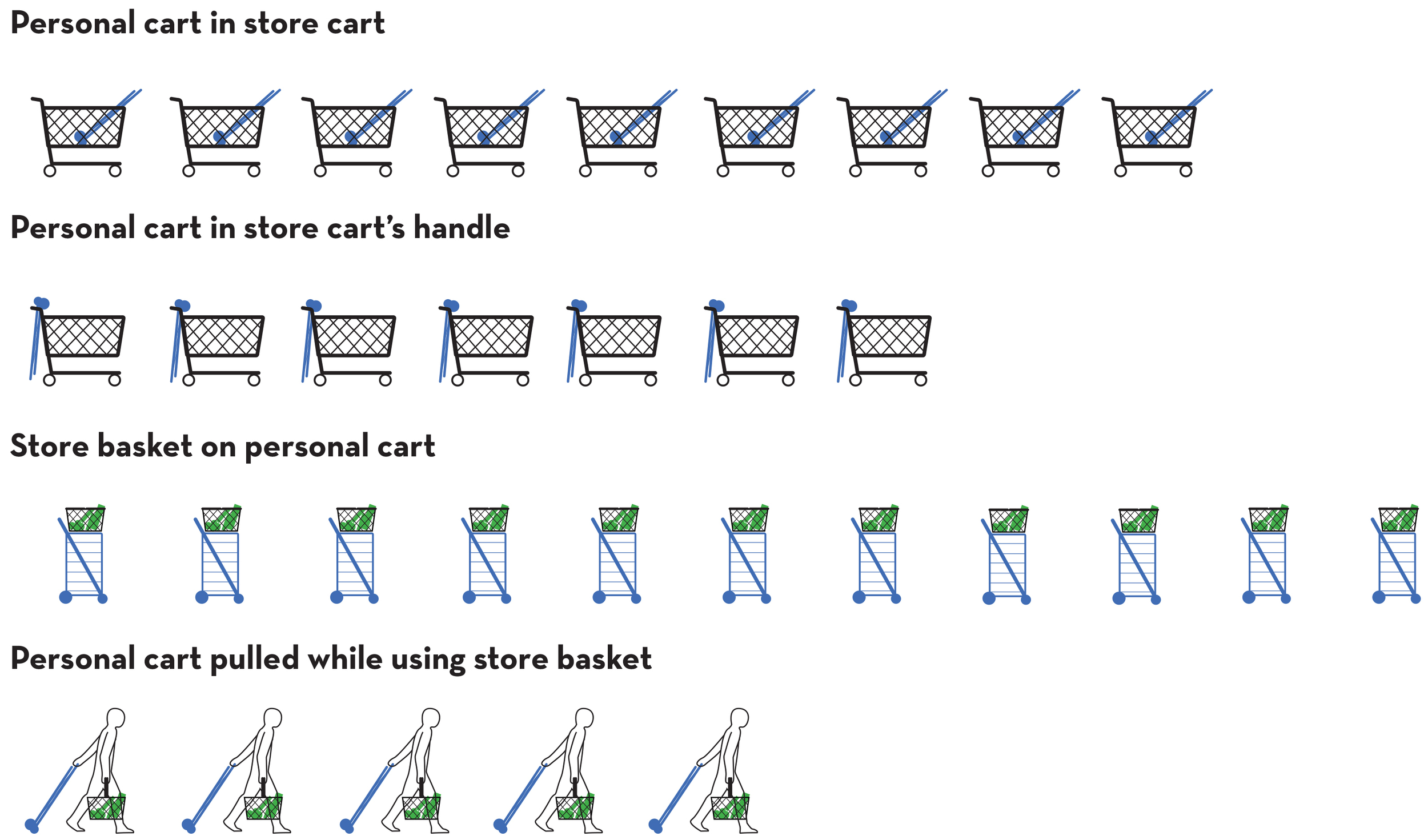 grocery carts data.png