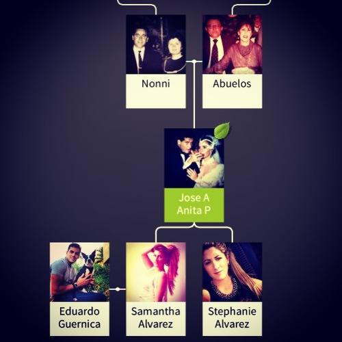 Urbaprint family tree