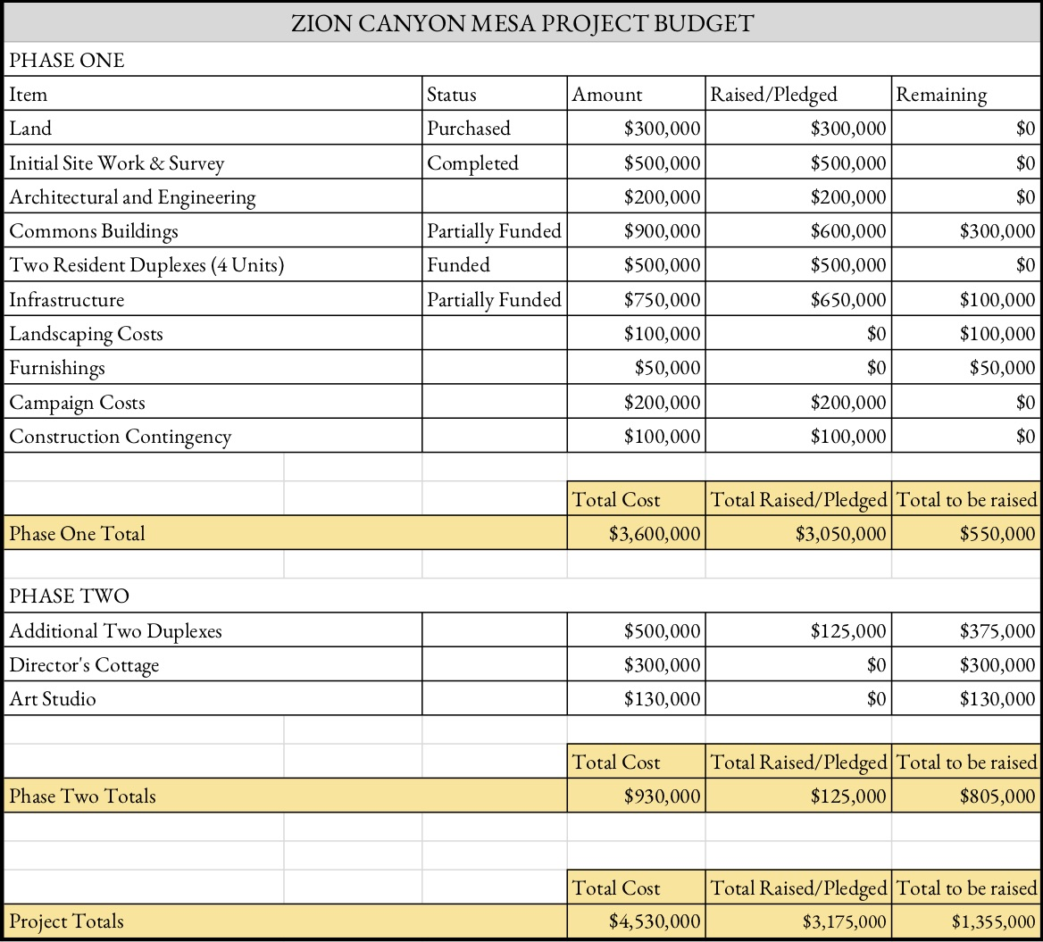 Mesa Financial Summary - Website budget phased (2)crop.jpg