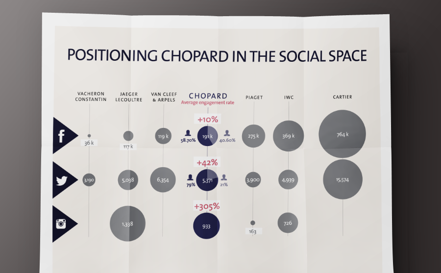 INTERACTIVE ANNUAL REPORT: CHOPARD Created in collaboration with AF83 Agency.