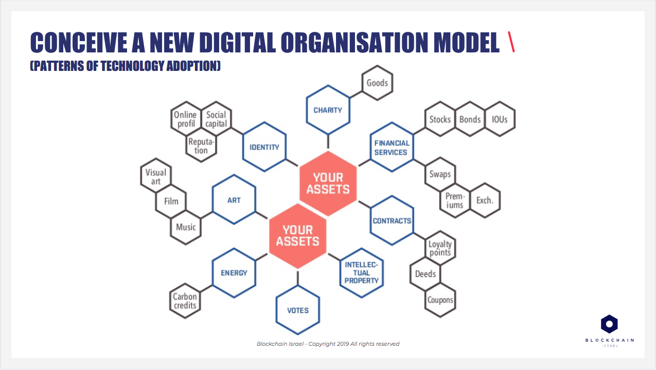 """Conceive a new digital organisation model / Extract from """"Enterprise Blockchain"""" - Blockchain Israel Learning materials - Ed. 03/2019"""
