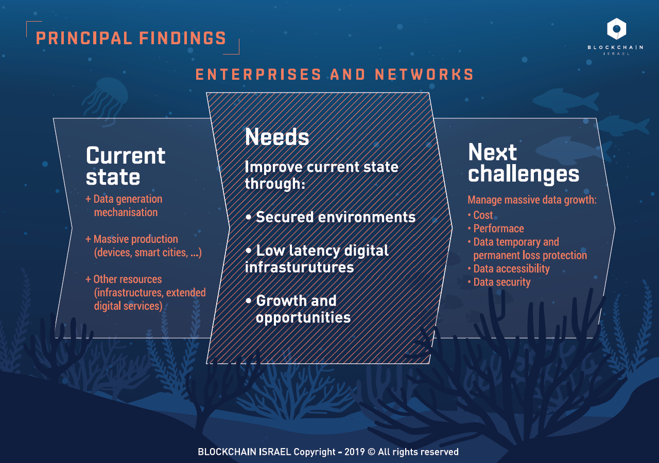 """Principal findings / Extract from """"The future of Blockchain: the challenges"""" - Blockchain Israel Learning materials - Ed. 01/2019"""