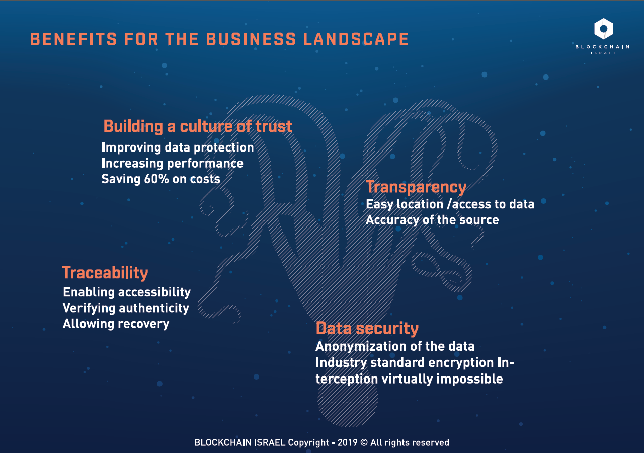 """Benefits for the business landscape / Extract from """"The future of Blockchain: the challenges"""" - Blockchain Israel Learning materials - Ed. 01/2019"""