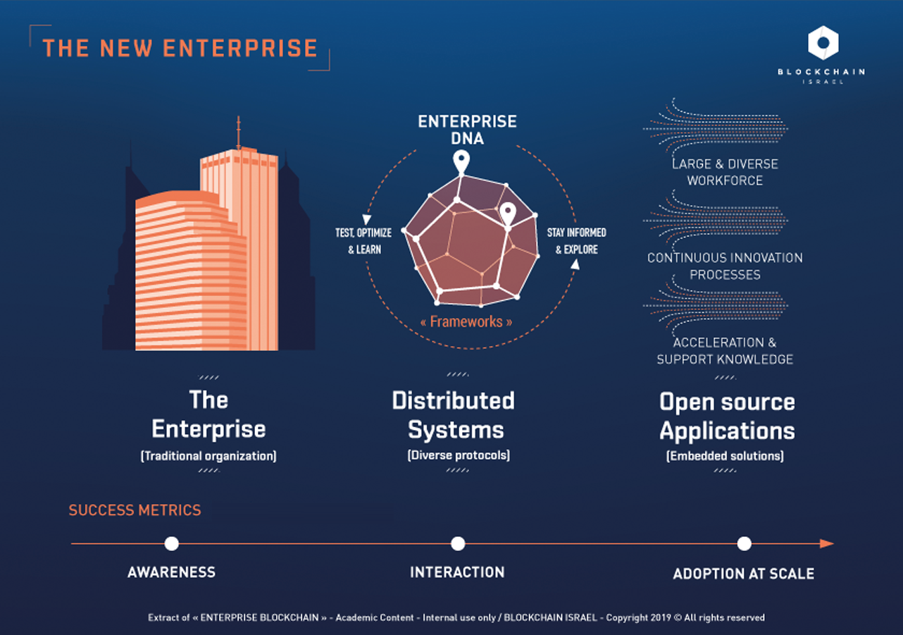 """The new enterprise / Extract from """"The future of Blockchain: the challenges"""" - Blockchain Israel Learning materials - Ed. 01/2019"""