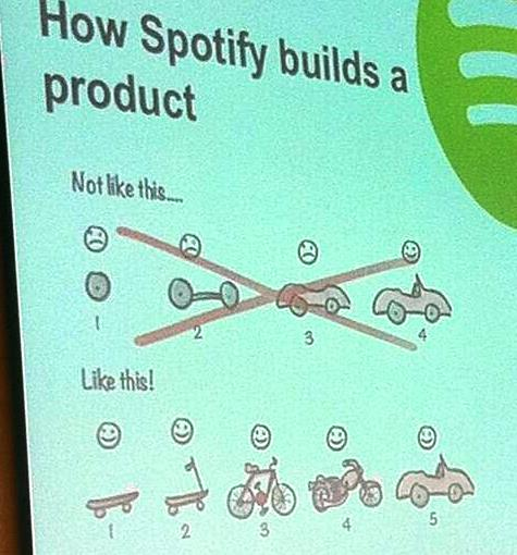 Spotify starts a product with something usable first and builds features on top of it.