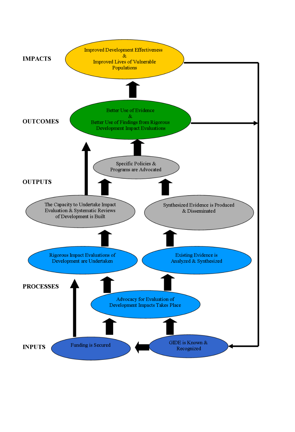 GIDE's Theory of Change.png