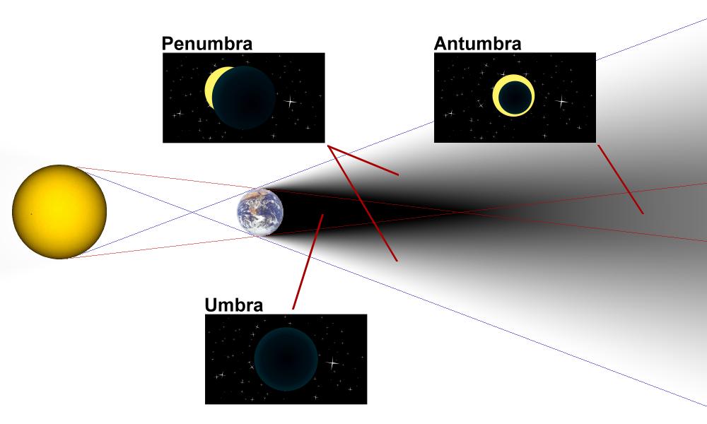 Diagram_of_umbra,_penumbra_&_antumbra.png