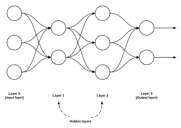 simple_neural_network_feedforward.png