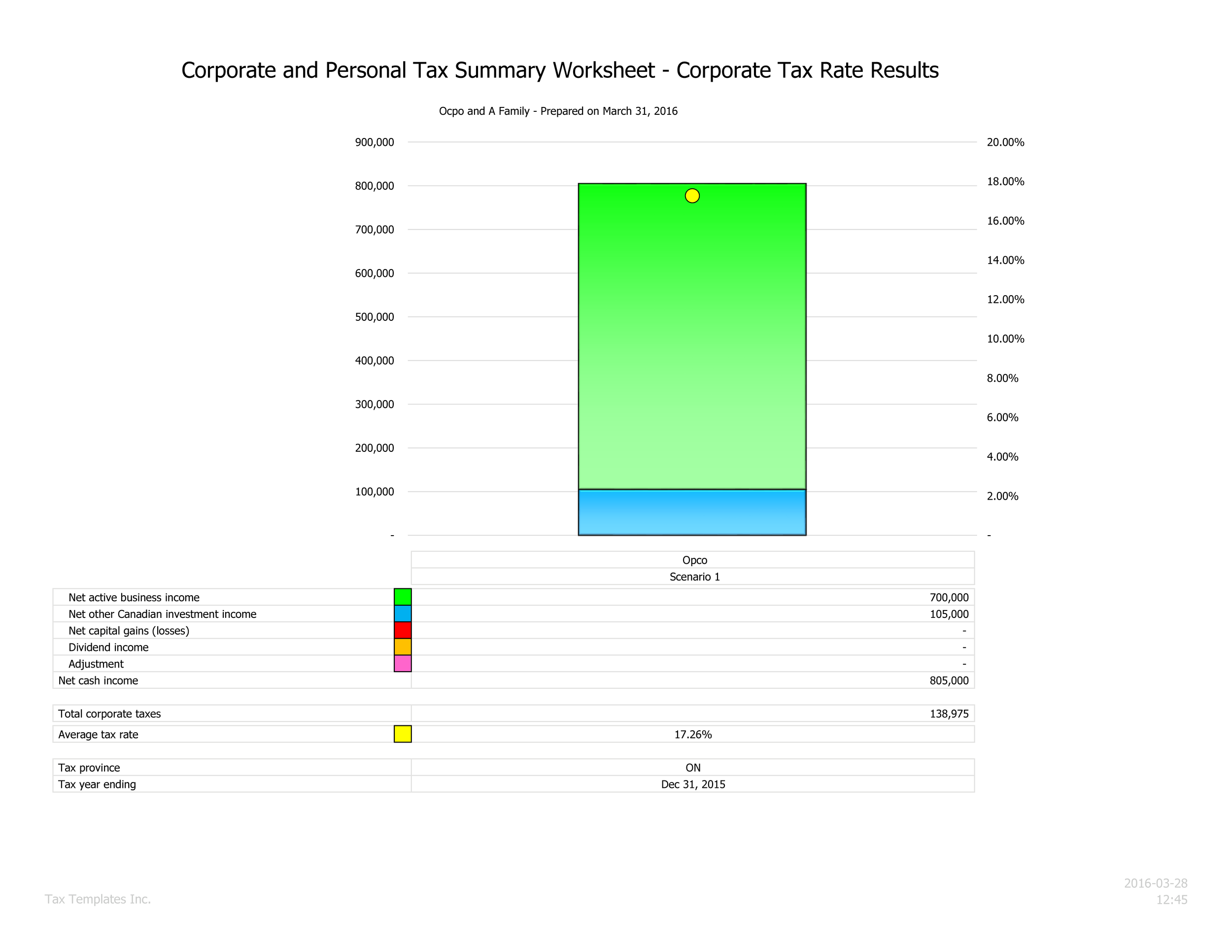 Corporate rate chart