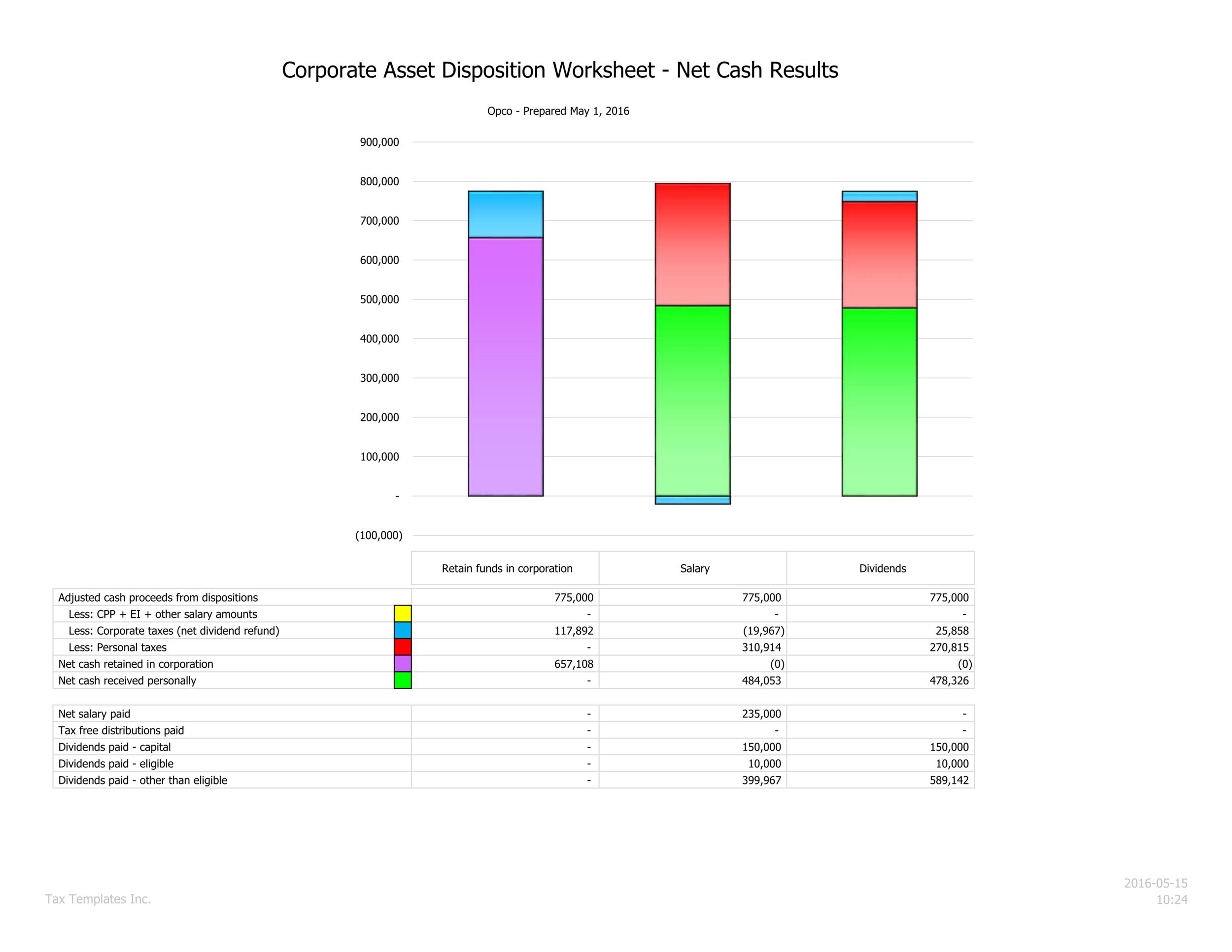 Net cash summary