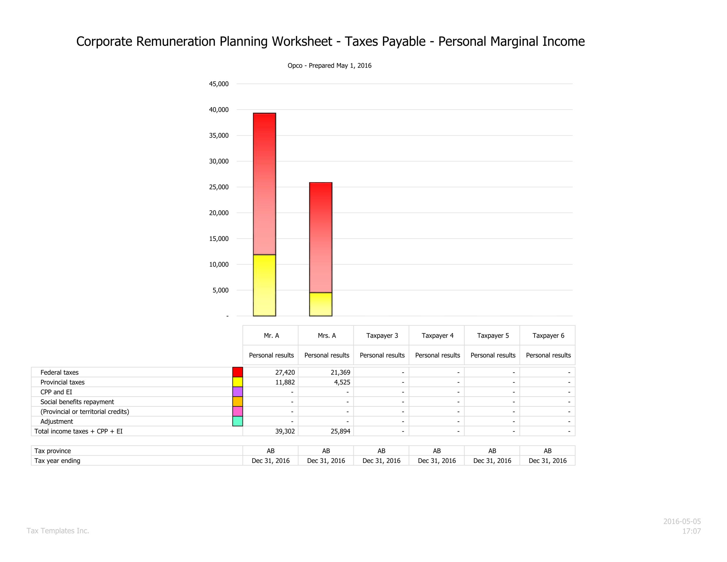 Marginal personal tax summary