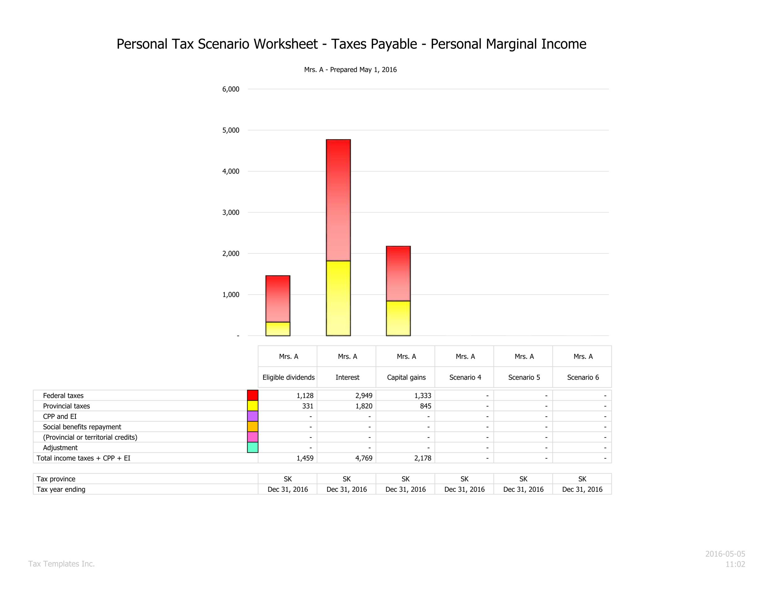 Net tax summary