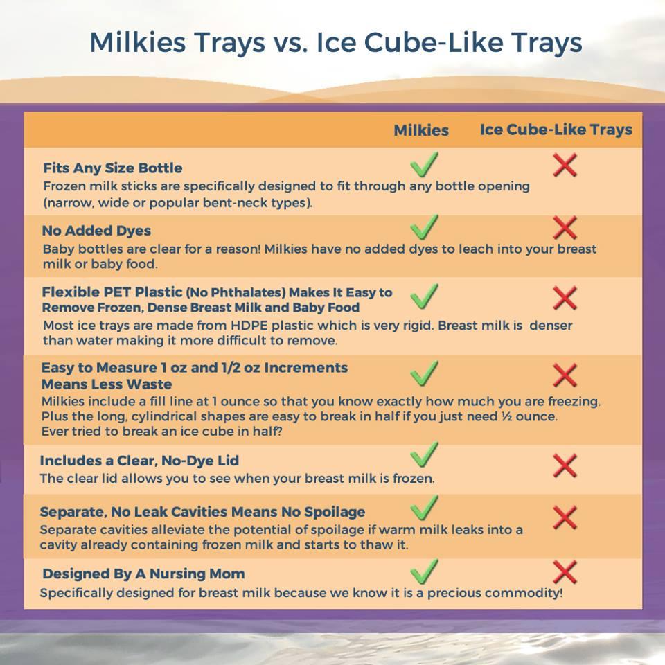 Milkies Trays Vs. Ice Cube trays