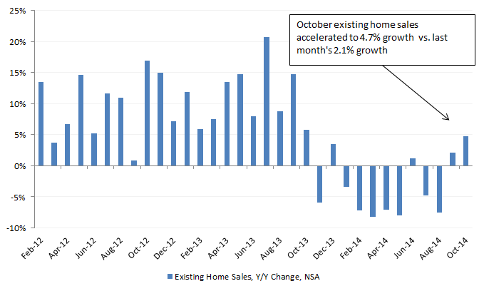 Existing Home Sales 11-21-14.png
