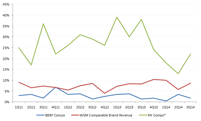Note that RH started reporting comparable brand revenue in 4Q13 (which includes their direct channel)