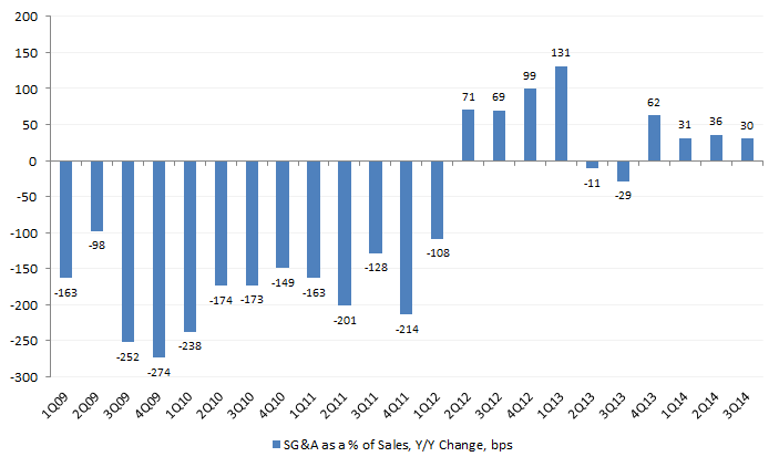 Note that, unlike gross margin,increases in SG&A expense as a percentage of sales represents a decline in profitability.