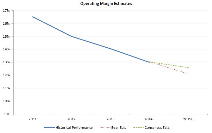 Bear vs Consensus Op Margin Estimates.png