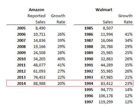 AMZN vs WMT Sales.png