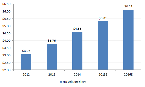 Note: 2015 and 2016 EPS numbers are consensus estimates.