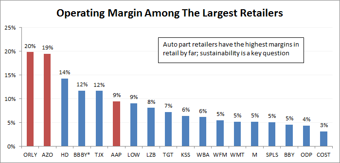 *Note that BBBY operating margins are for their last fiscal year (which is closer to 2015)
