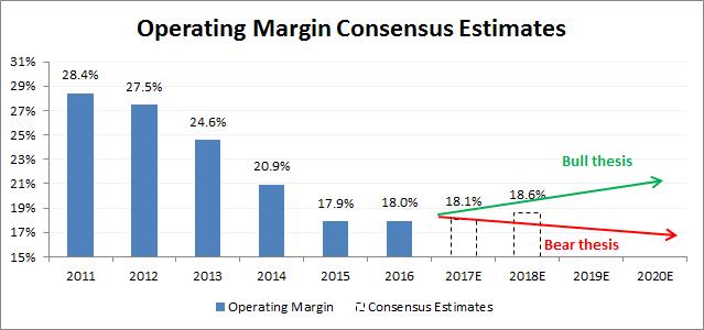 Source: Company filings, brokerage estimates