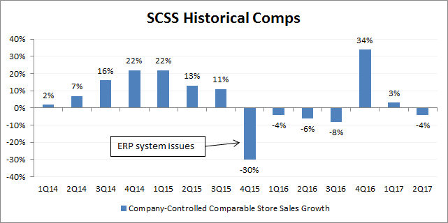 Source: Company filings  Note that you can see the importance of  comparisons  as the 4Q16 growth rate jumped up 34% on a strongly negative comparison from 4Q15