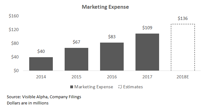 Marketing Expense.png