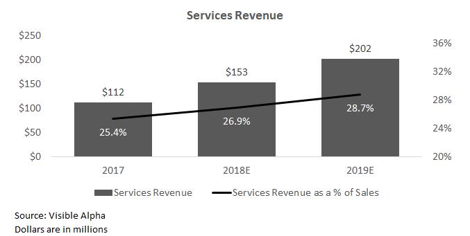 Services Revenue.png
