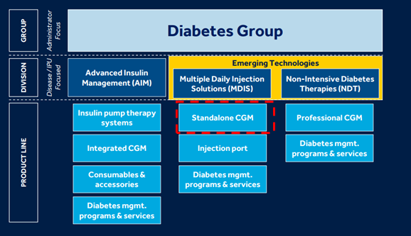 Source:  MDT ADA Presentation   Note: Red highlight is my own.