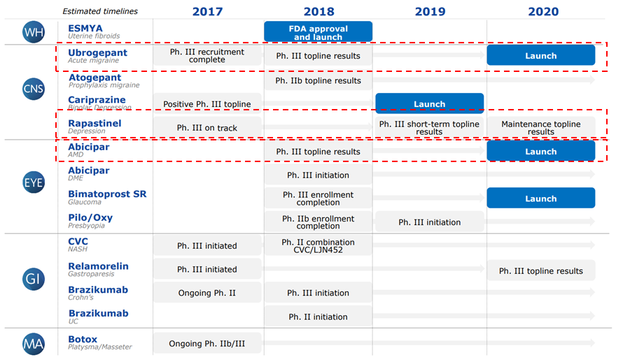 Source:  Allergan 1Q18 Investor Presentation   Note: Red highlights are my own