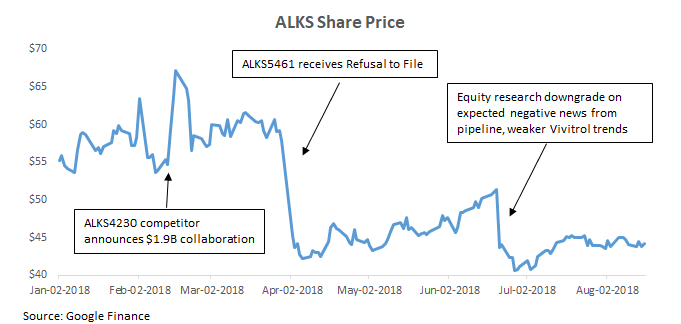 ALKS Share Price.png