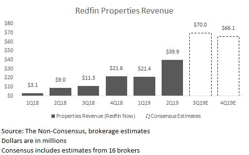 RDFN Properties Revenue.png