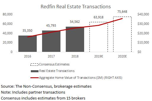 RDFN Real Estate Transactions.png