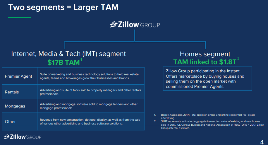 Source:  Zillow 8K Filing on April 12, 2018