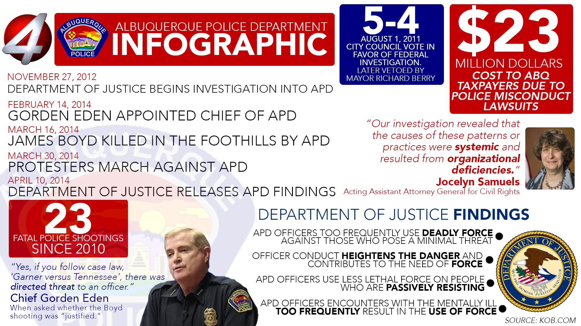KOB Infographic