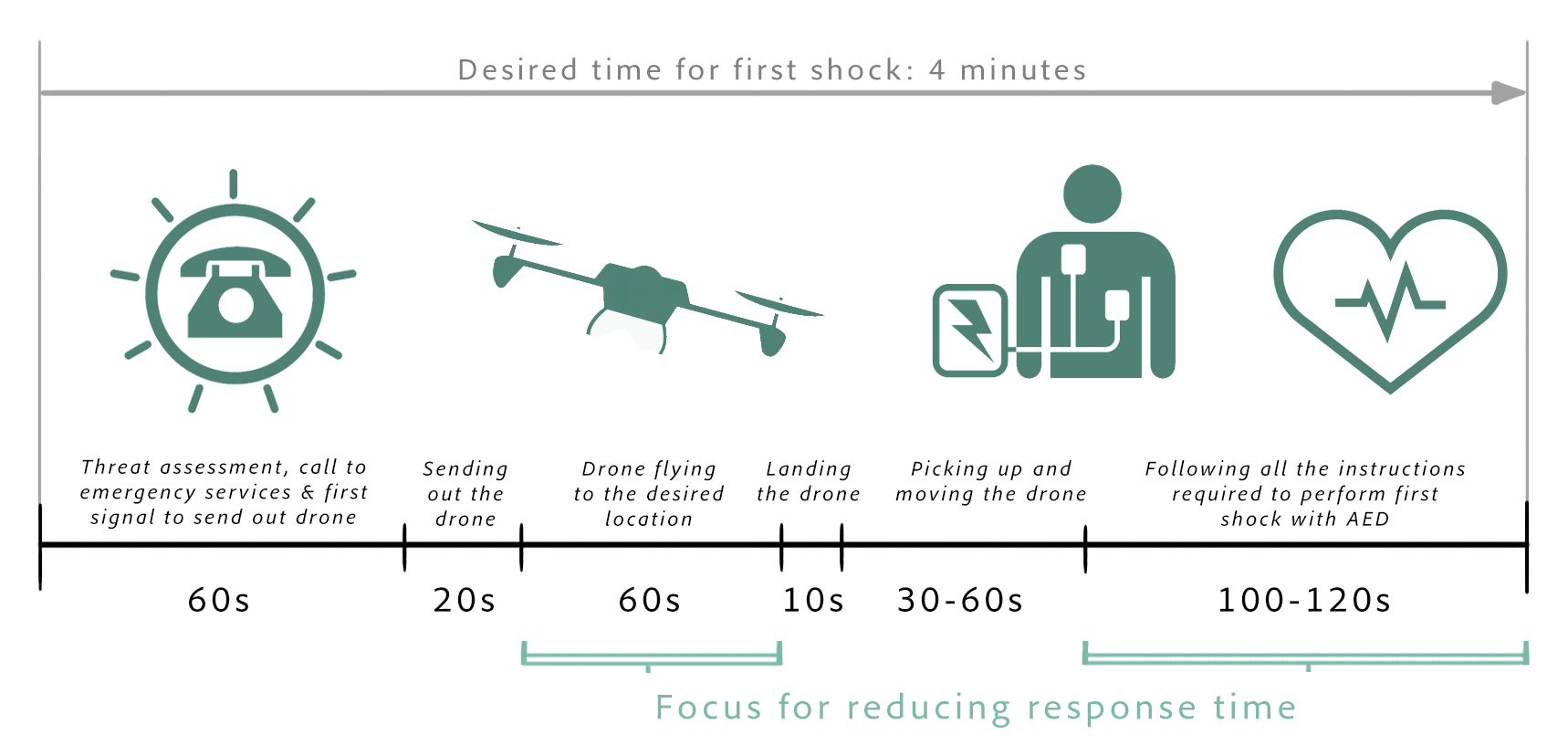 Focus of the project: reducing response time by increasing the drone's usability and reduce flying time.