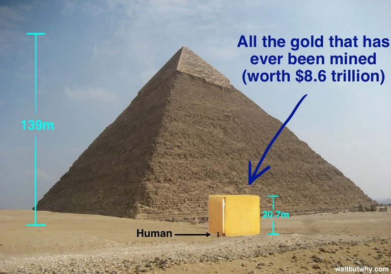 Why is the demand for recycled gold high? All the gold that's ever been mined in the history of the world would only make up a cube about 60 feet on each side. Image courtesy of waitbutwhy.com