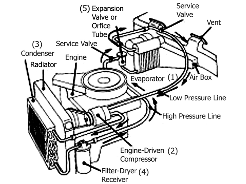 Above is the Basic layout of your parts in your vehicles Air Conditioning System.
