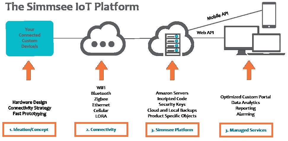Simms IoT Development Diagram-01.png