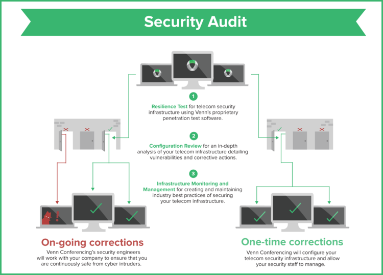 Venn Infographic Security Audit.png