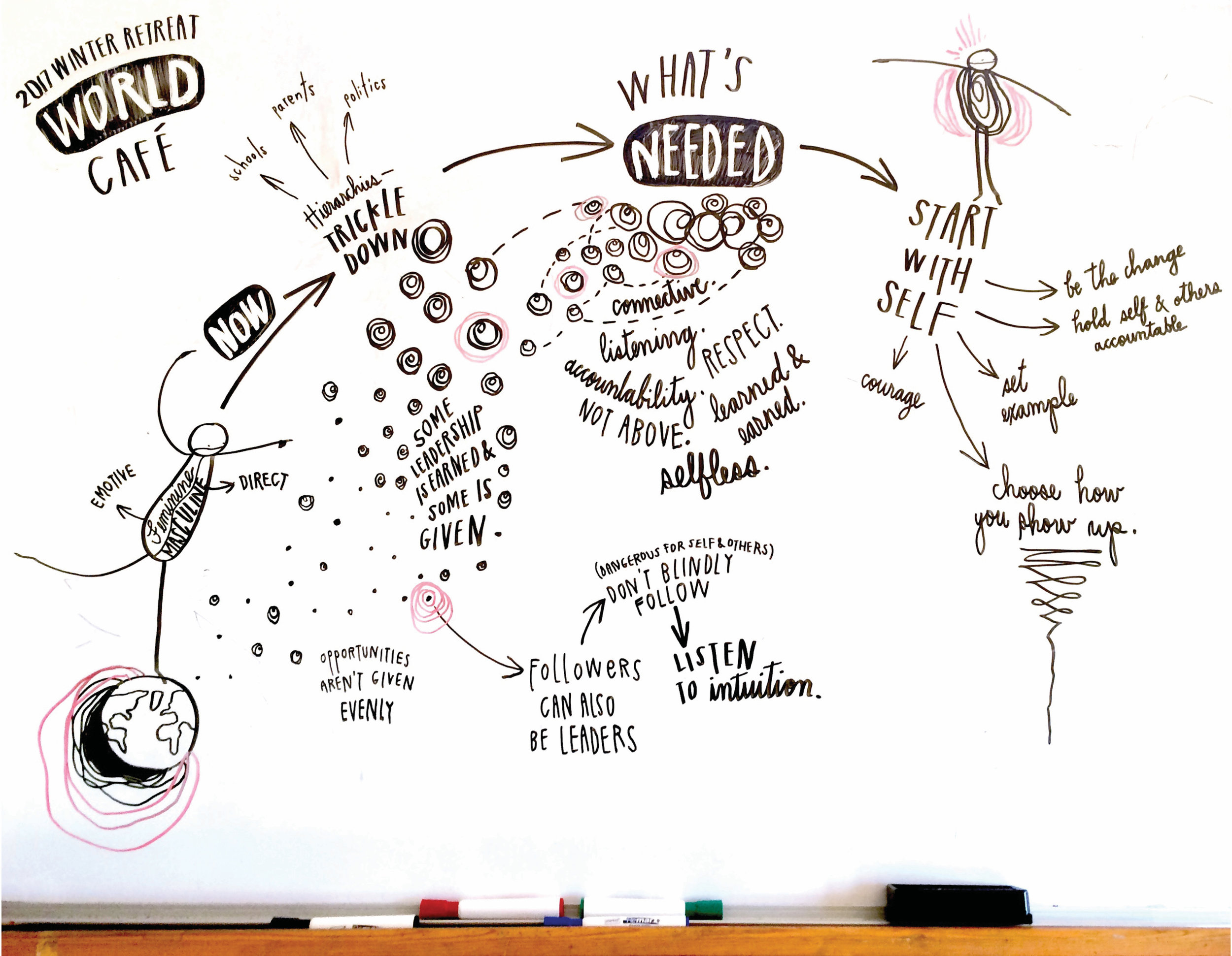 world café recording,january 2017 - One-hour whiteboard recording capturing a World Caféstyle conversation on feminine/masculine leadership with teens of the Eileen Fisher Leadership Institute.