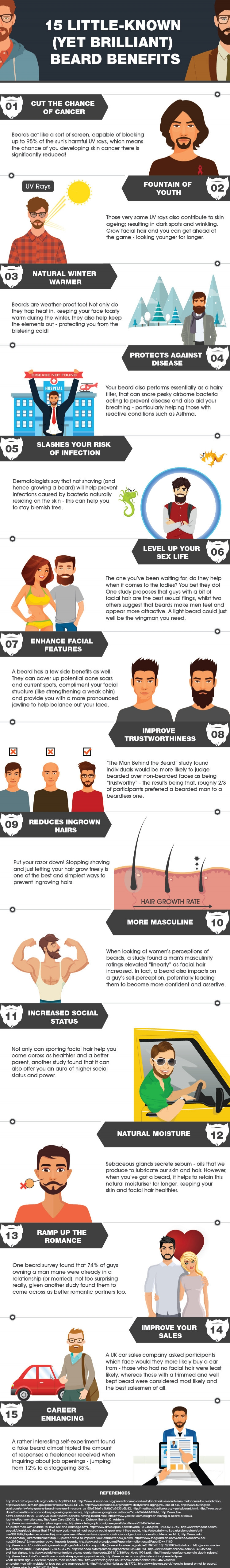 Infograph Provided By  beardsmen.co.uk