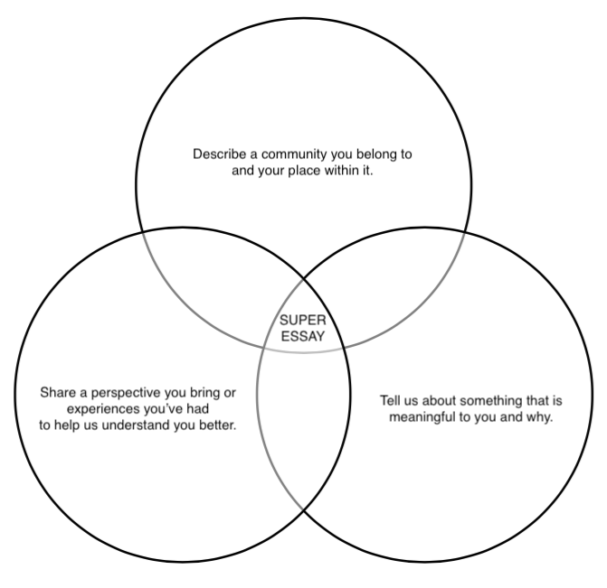 Venn Diagram of the Super College Essay for Supplemental Essay Prompts.png